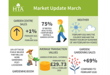 Photo of Appetite for gardening remains strong despite a cold February, according to HTA report